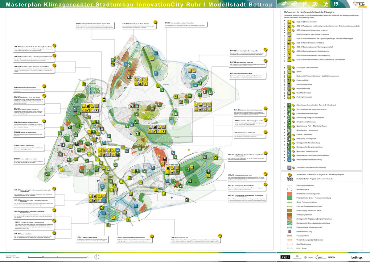 master plan InnovationCity Ruhr